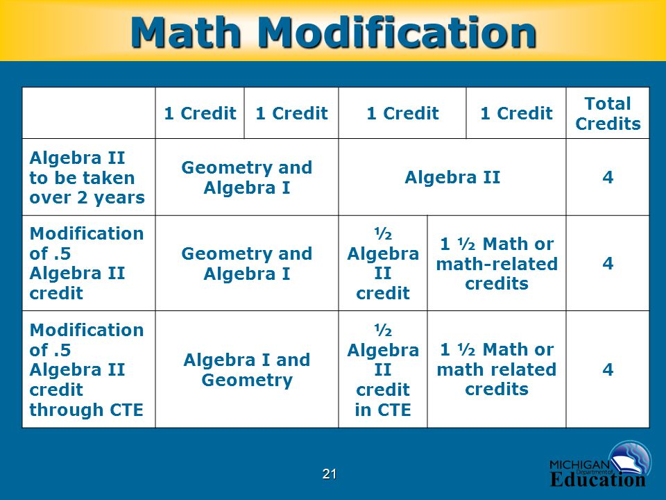 21 Math Modification 1 Credit Total Credits Algebra II to be taken over 2 years Geometry and Algebra I Algebra II4 Modification of.5 Algebra II credit Geometry and Algebra I ½ Algebra II credit 1 ½ Math or math-related credits 4 Modification of.5 Algebra II credit through CTE Algebra I and Geometry ½ Algebra II credit in CTE 1 ½ Math or math related credits 4