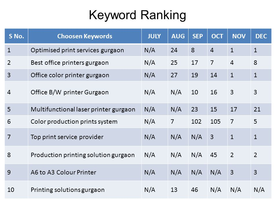 Keyword Ranking S No.Choosen KeywordsJULYAUGSEPOCTNOVDEC 1Optimised print services gurgaonN/A248411 2Best office printers gurgaonN/A2517748 3Office color printer gurgaonN/A27191411 4Office B/W printer GurgaonN/A 101633 5Multifunctional laser printer gurgaonN/A 23151721 6Color production prints systemN/A710210575 7Top print service providerN/A 311 8Production printing solution gurgaonN/A 4522 9A6 to A3 Colour PrinterN/A 33 10Printing solutions gurgaonN/A1346N/A