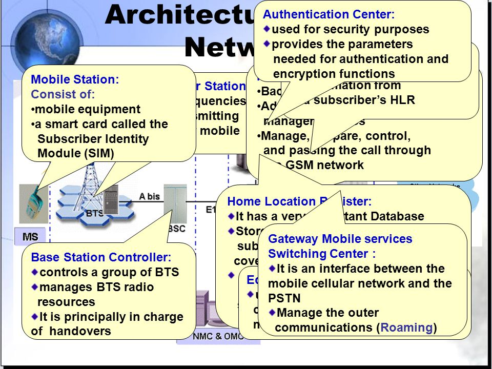 Architecture of GSM Network Base Transceiver Station: Control the frequencies Its task is transmitting & receiving for mobile Mobile services Switching Center Backbone of GSM Network Advanced digital divider manager of BSCs Manage, prepare, control, and passing the call through the GSM network Home Location Register: It has a very important Database Store information about subscribers belonging the coverage area of MSC stores the current location of these subscribers and the services to which they have access Visitor Location Register: contains temporary information from a subscriber's HLR Authentication Center: used for security purposes provides the parameters needed for authentication and encryption functions Equipment Identity Register : used for security purposes containing information about the mobile equipments Gateway Mobile services Switching Center : It is an interface between the mobile cellular network and the PSTN Manage the outer communications (Roaming) Base Station Controller: controls a group of BTS manages BTS radio resources It is principally in charge of handovers Mobile Station: Consist of: mobile equipment a smart card called the Subscriber Identity Module (SIM)