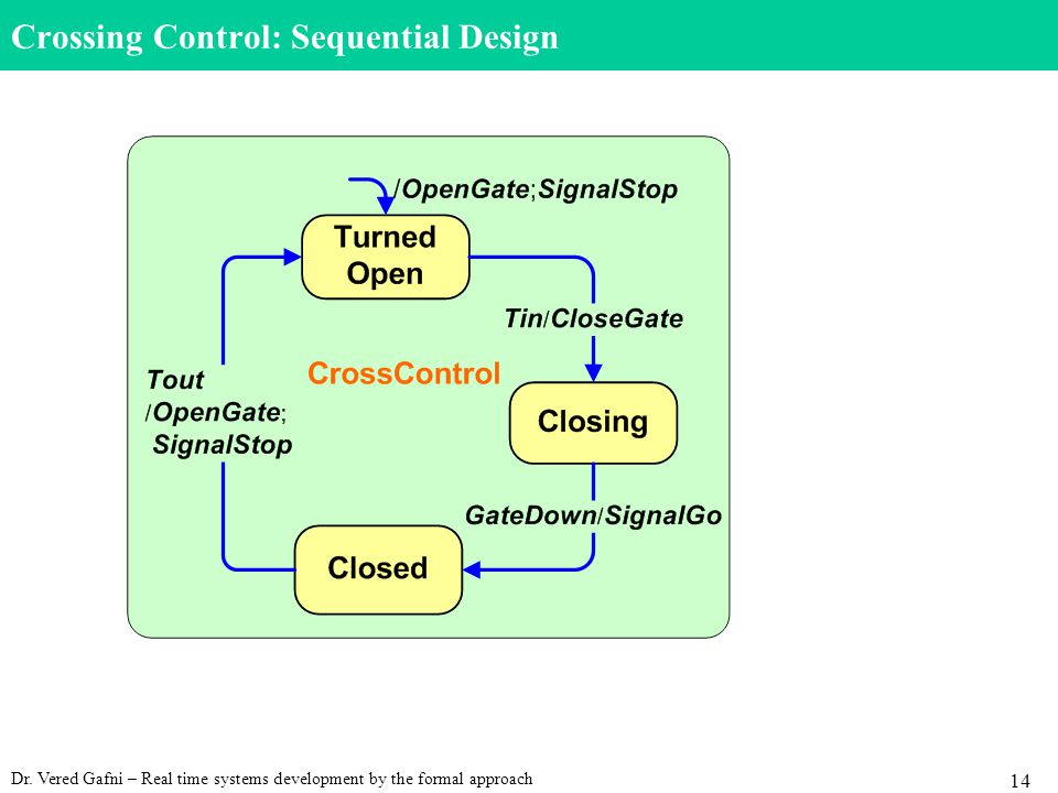 Dr. Vered Gafni – Real time systems development by the formal approach 14 Crossing Control: Sequential Design