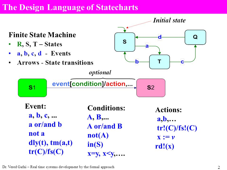 Dr. Vered Gafni – Real time systems development by the formal approach 2 The Design Language of Statecharts Finite State Machine R, S, T – States a, b