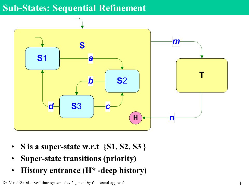 Dr. Vered Gafni – Real time systems development by the formal approach 4 Sub-States: Sequential Refinement S is a super-state w.r.t {S1, S2, S3 } Supe