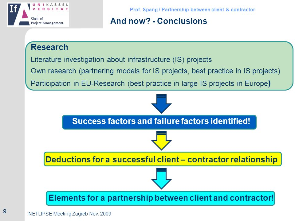 Prof. Spang / Partnership between client & contractor Chair of Project Management NETLIPSE Meeting Zagreb Nov. 2009 And now? - Conclusions Research Li