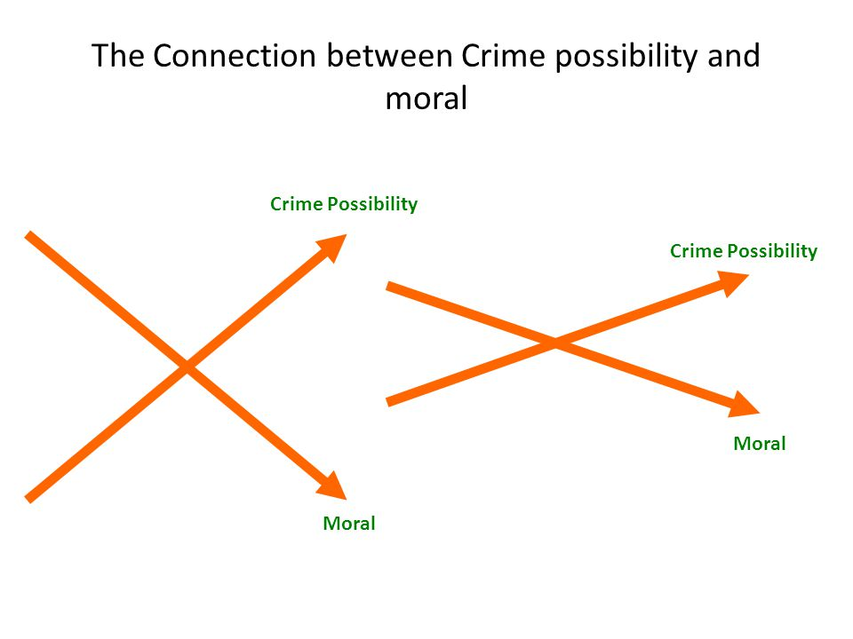 The Connection between Crime possibility and moral Crime Possibility Moral Crime Possibility Moral