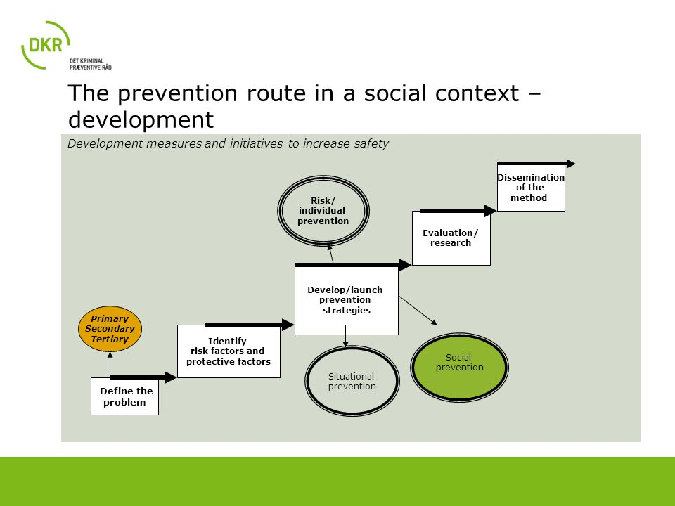 The prevention route in a social context – development Development measures and initiatives to increase safety Define the problem Identify risk factor