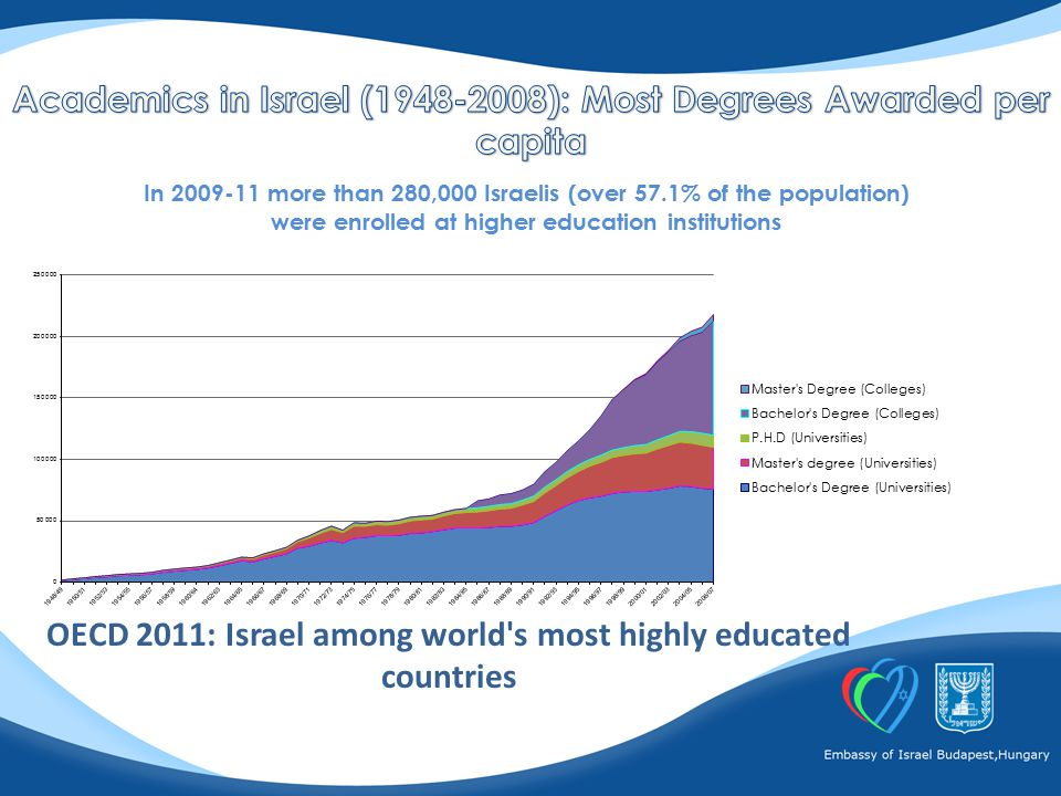 In 2009-11 more than 280,000 Israelis (over 57.1% of the population) were enrolled at higher education institutions OECD 2011: Israel among world s most highly educated countries