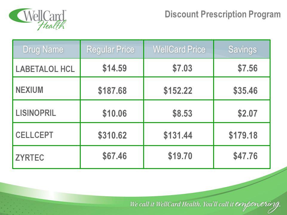Discount Prescription Program LABETALOL HCL NEXIUM LISINOPRIL CELLCEPT ZYRTEC $14.59 $187.68 $10.06 $310.62 $67.46 $7.03 $152.22 $8.53 $131.44 $19.70 $7.56 $35.46 $2.07 $179.18 $47.76 Drug Name Regular Price WellCard Price Savings