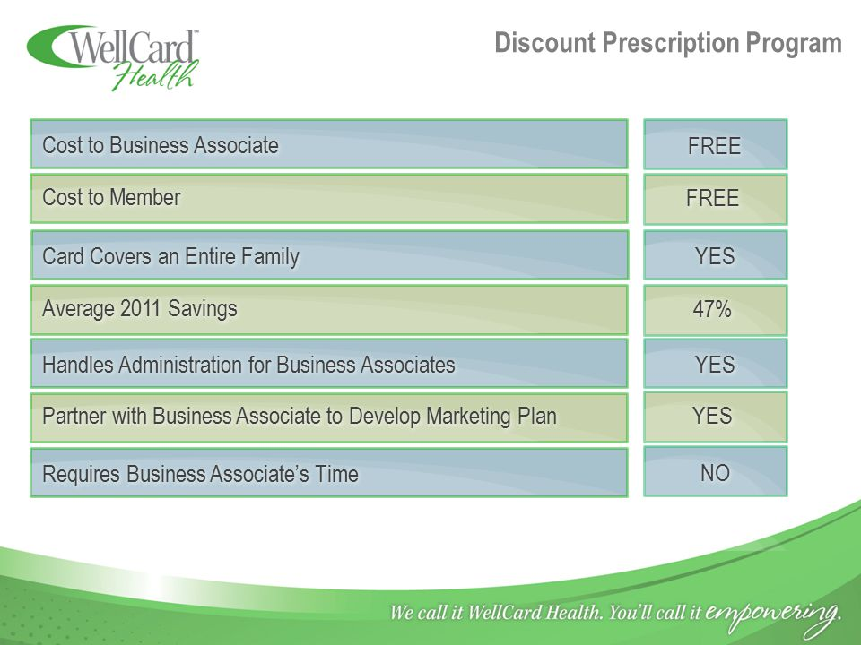 Discount Prescription Program Cost to Member Cost to Business Associate FREE Average 2011 Savings 47% Handles Administration for Business Associates P
