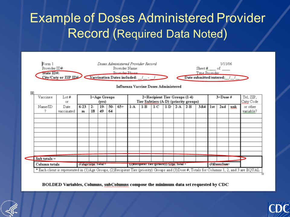 TM Example of Doses Administered Provider Record ( Required Data Noted )