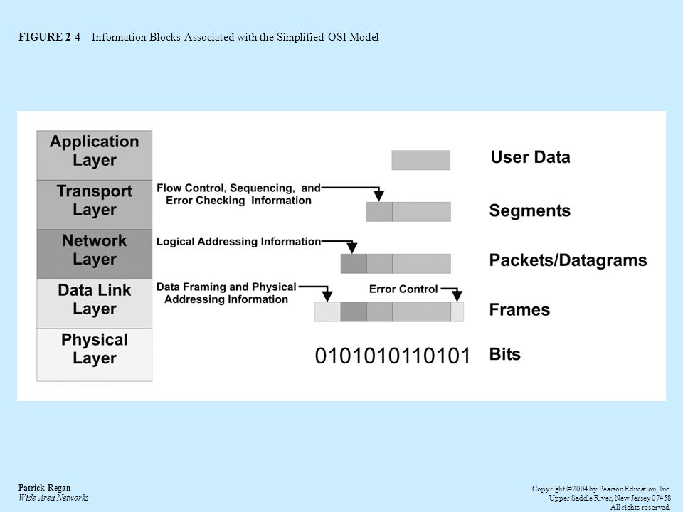 FIGURE 2-4 Information Blocks Associated with the Simplified OSI Model Patrick Regan Wide Area Networks Copyright ©2004 by Pearson Education, Inc.