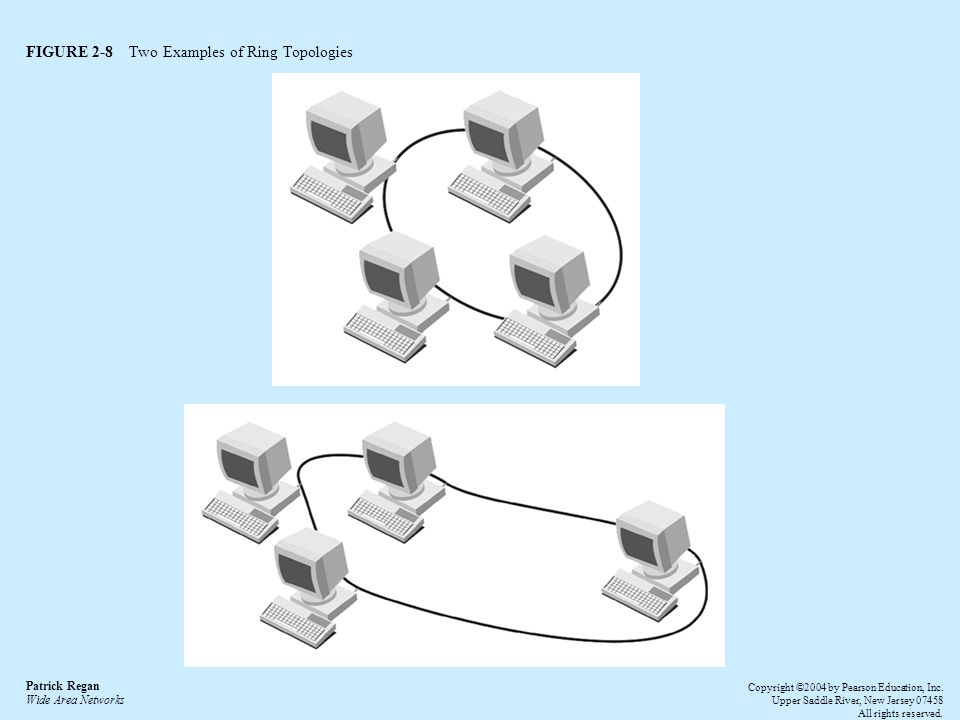 FIGURE 2-8 Two Examples of Ring Topologies Patrick Regan Wide Area Networks Copyright ©2004 by Pearson Education, Inc.