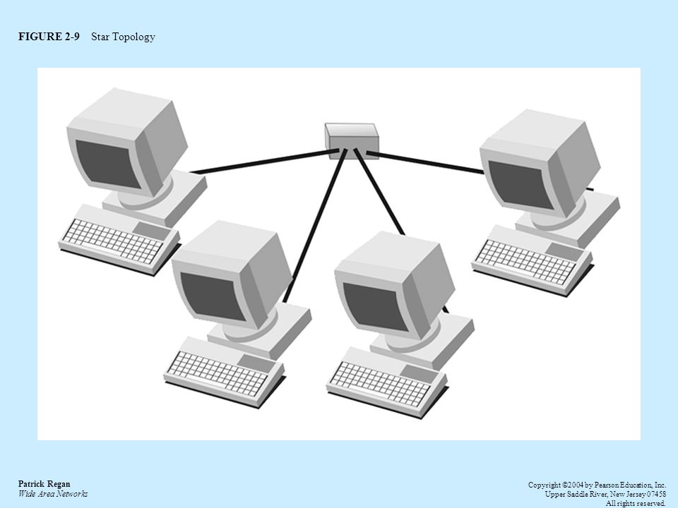 FIGURE 2-9 Star Topology Patrick Regan Wide Area Networks Copyright ©2004 by Pearson Education, Inc.