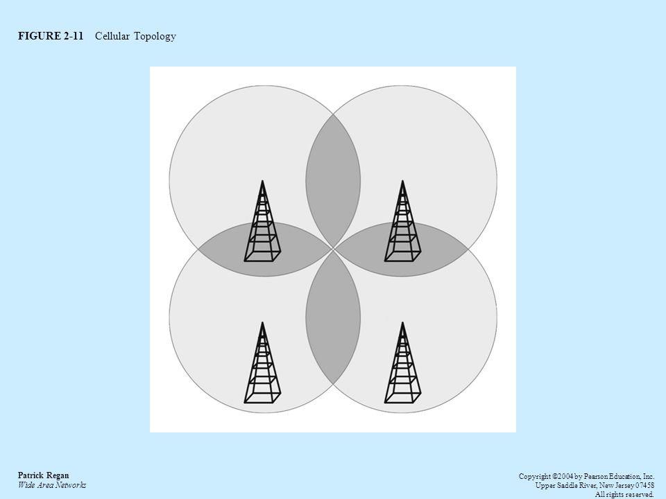FIGURE 2-11 Cellular Topology Patrick Regan Wide Area Networks Copyright ©2004 by Pearson Education, Inc.