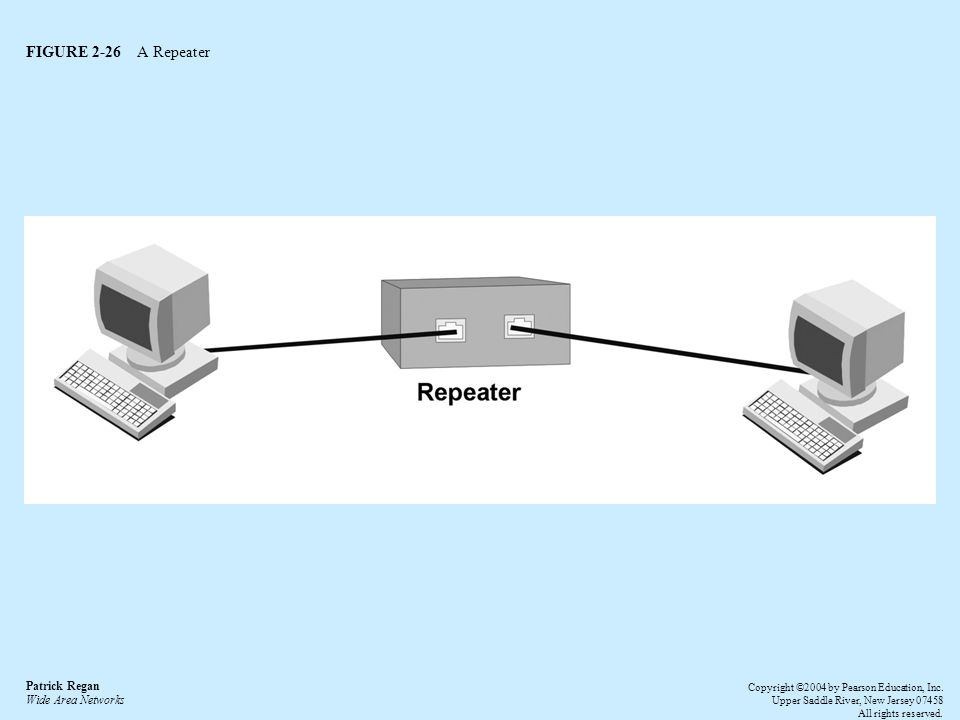 FIGURE 2-26 A Repeater Patrick Regan Wide Area Networks Copyright ©2004 by Pearson Education, Inc.