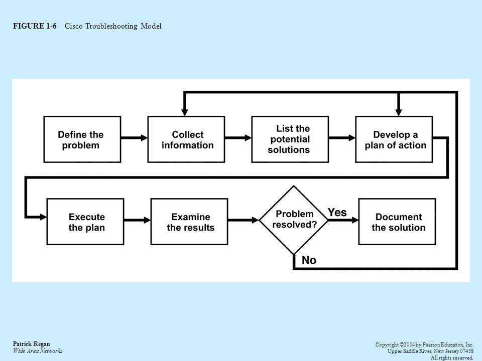 FIGURE 1-6 Cisco Troubleshooting Model Patrick Regan Wide Area Networks Copyright ©2004 by Pearson Education, Inc.