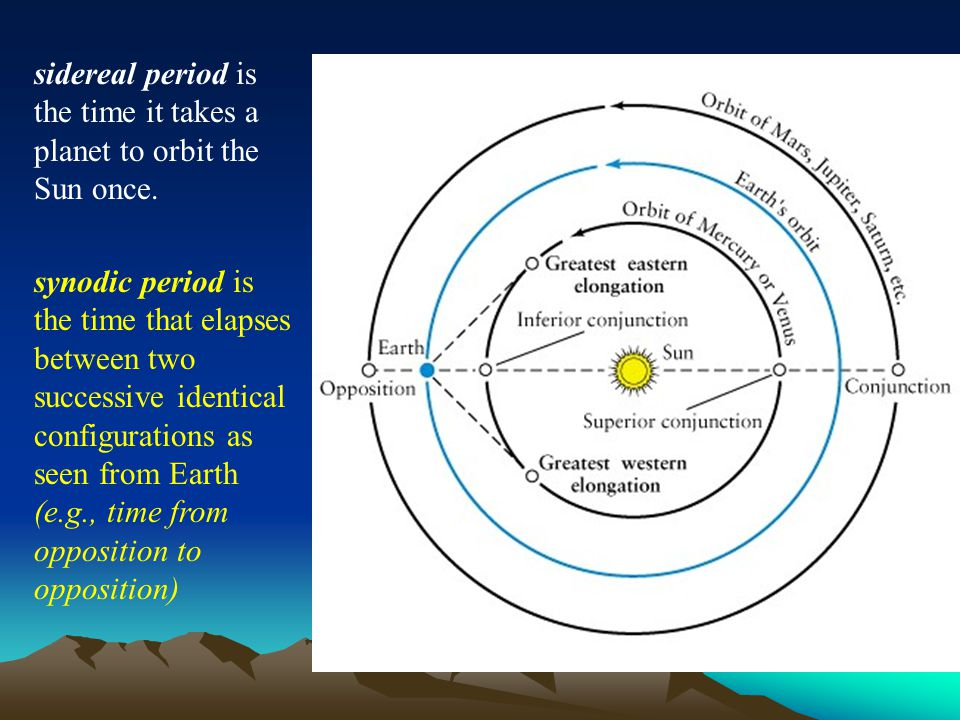sidereal period is the time it takes a planet to orbit the Sun once. synodic period is the time that elapses between two successive identical configur
