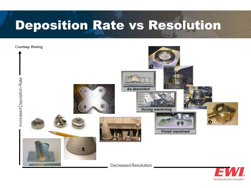 Deposition Rate vs Resolution Courtesy Boeing Decreased Resolution Increased Deposition Rate