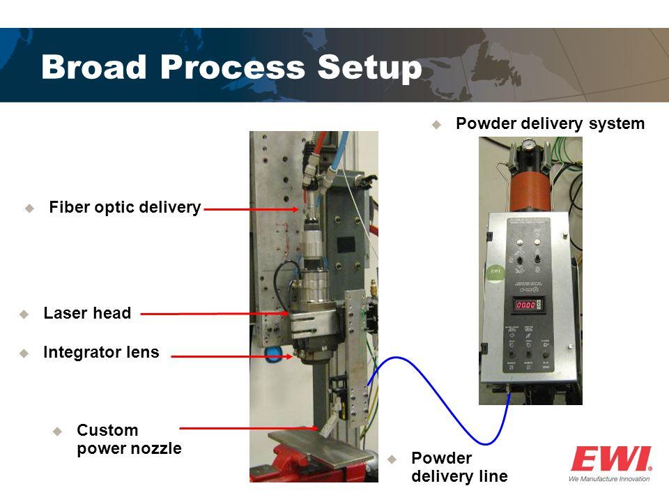 Broad Process Setup  Fiber optic delivery  Laser head  Integrator lens  Custom power nozzle  Powder delivery line  Powder delivery system