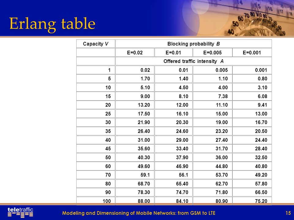 Erlang tables Two kinds of Erlang tables in engineering practice: o o N A1 A2 A3 N N B1 B2 B3 N o 1 B11 B21 B31 1 1 A11 A21 A31 1 o 2 B12 B22 B32 2 2 A12 A22 A32 2 o 3 B13 B23 B33 3 3 A13 A23 A33 3 Modeling and Dimensioning of Mobile Networks: from GSM to LTE14
