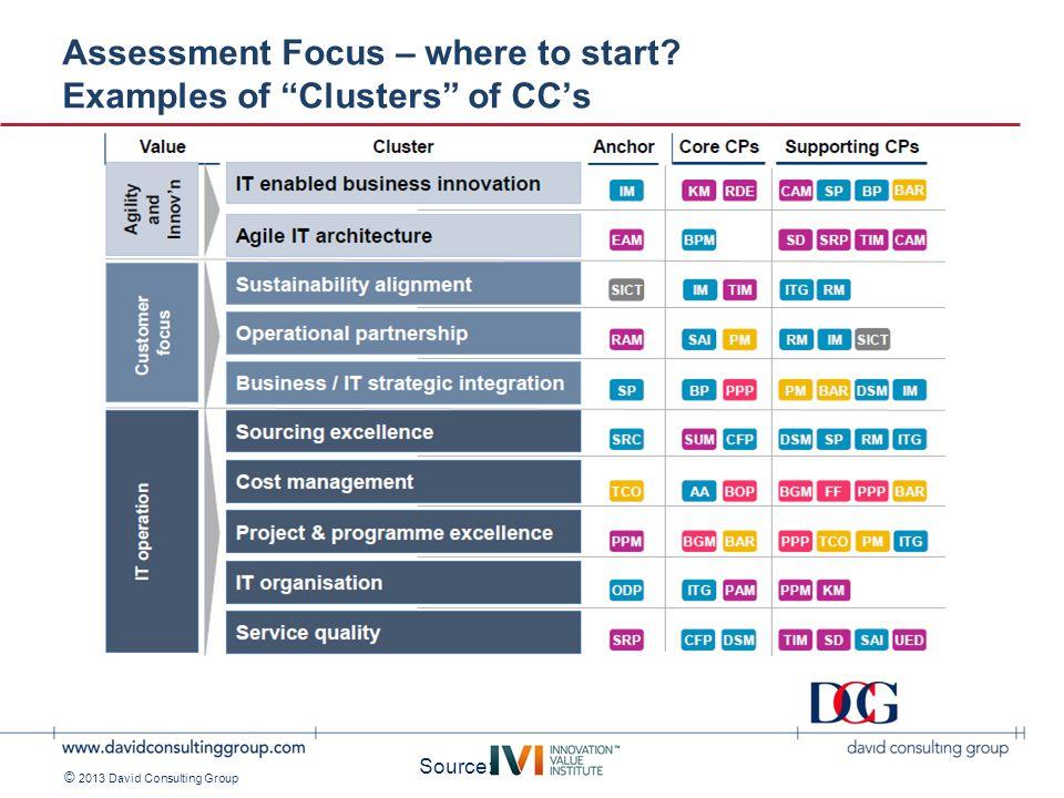 ©2011 David Consulting Group © 2013 David Consulting Group Cost Management - All 5 financial CC's + PPP ( Portfolio Planning & Prioritization ) + BAR ( Benefits Assessment & Realization ) Source: