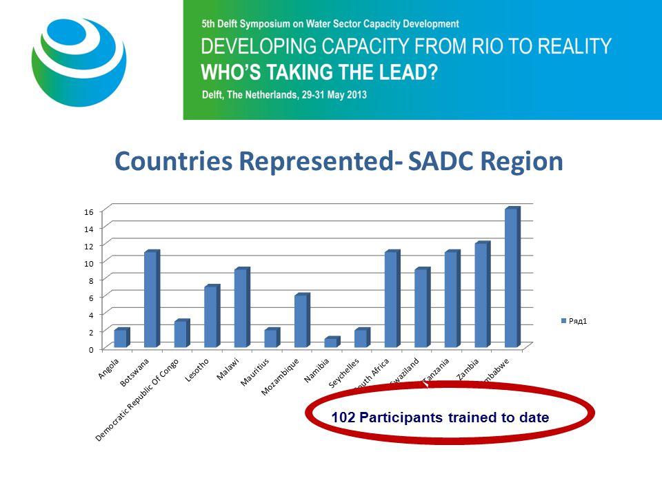 Purpose of 5th Symposium Countries Represented- SADC Region