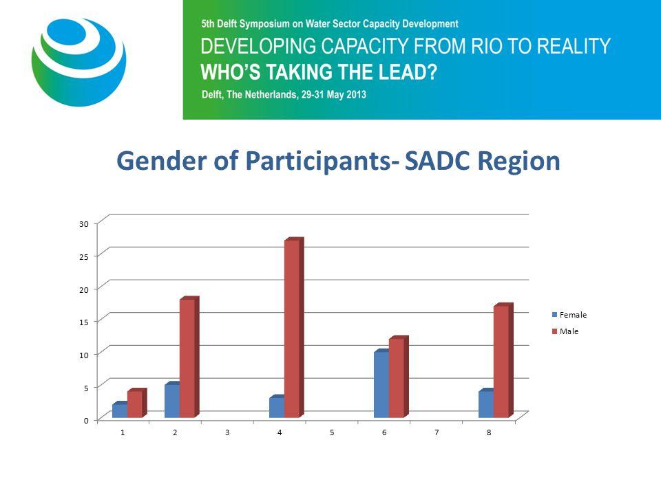 Purpose of 5th Symposium Gender of Participants- SADC Region