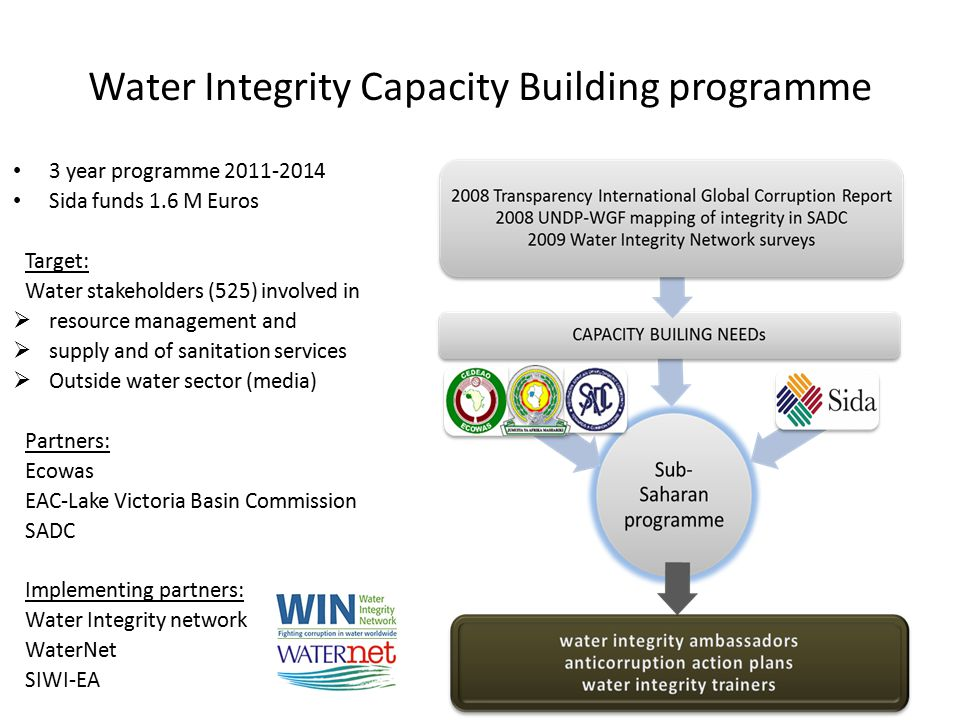 Water Integrity Capacity Building programme 3 year programme 2011-2014 Sida funds 1.6 M Euros Target: Water stakeholders (525) involved in  resource management and  supply and of sanitation services  Outside water sector (media) Partners: Ecowas EAC-Lake Victoria Basin Commission SADC Implementing partners: Water Integrity network WaterNet SIWI-EA