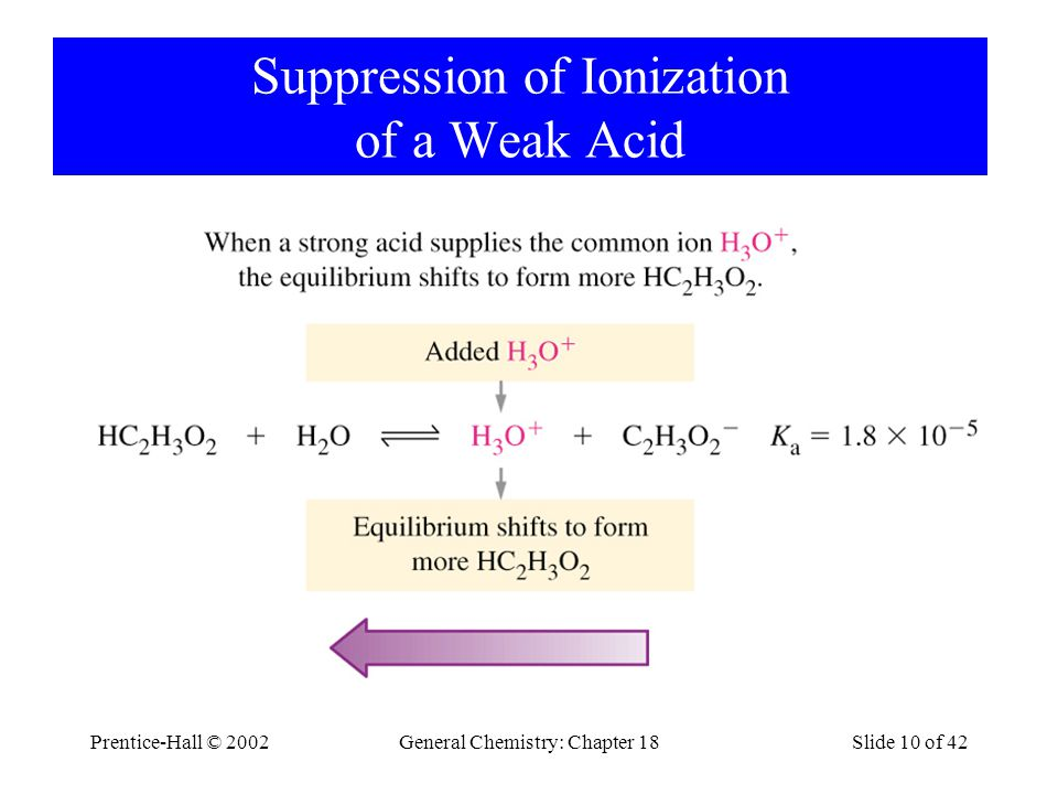 Prentice-Hall © 2002General Chemistry: Chapter 18Slide 10 of 42 Suppression of Ionization of a Weak Acid