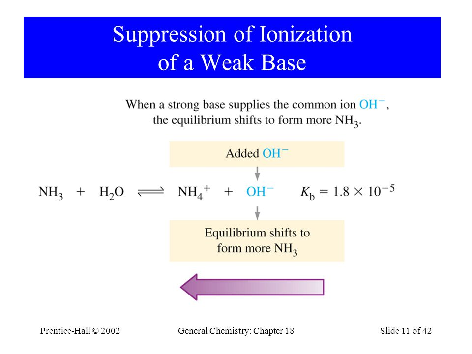 Prentice-Hall © 2002General Chemistry: Chapter 18Slide 11 of 42 Suppression of Ionization of a Weak Base