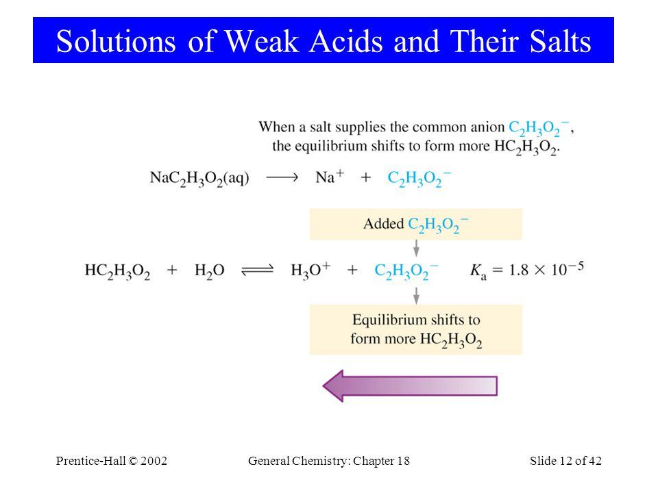 Prentice-Hall © 2002General Chemistry: Chapter 18Slide 12 of 42 Solutions of Weak Acids and Their Salts