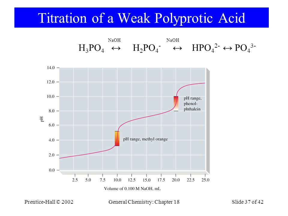 Prentice-Hall © 2002General Chemistry: Chapter 18Slide 37 of 42 Titration of a Weak Polyprotic Acid H 3 PO 4 ↔ H 2 PO 4 - ↔ HPO 4 2- ↔ PO 4 3- NaOH