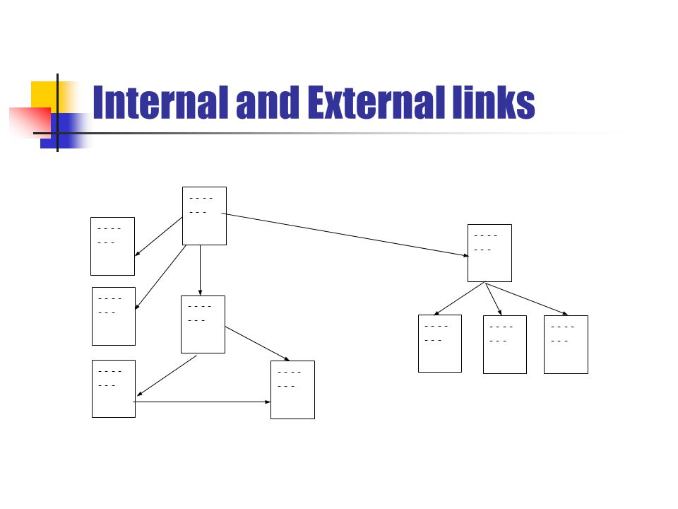 Internal and External links - - - - - - -