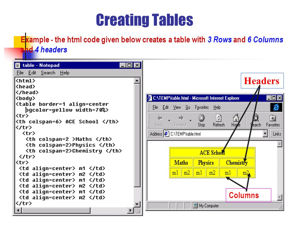 Creating Tables Example - the html code given below creates a table with 3 Rows and 6 Columns and 4 headers Headers Columns