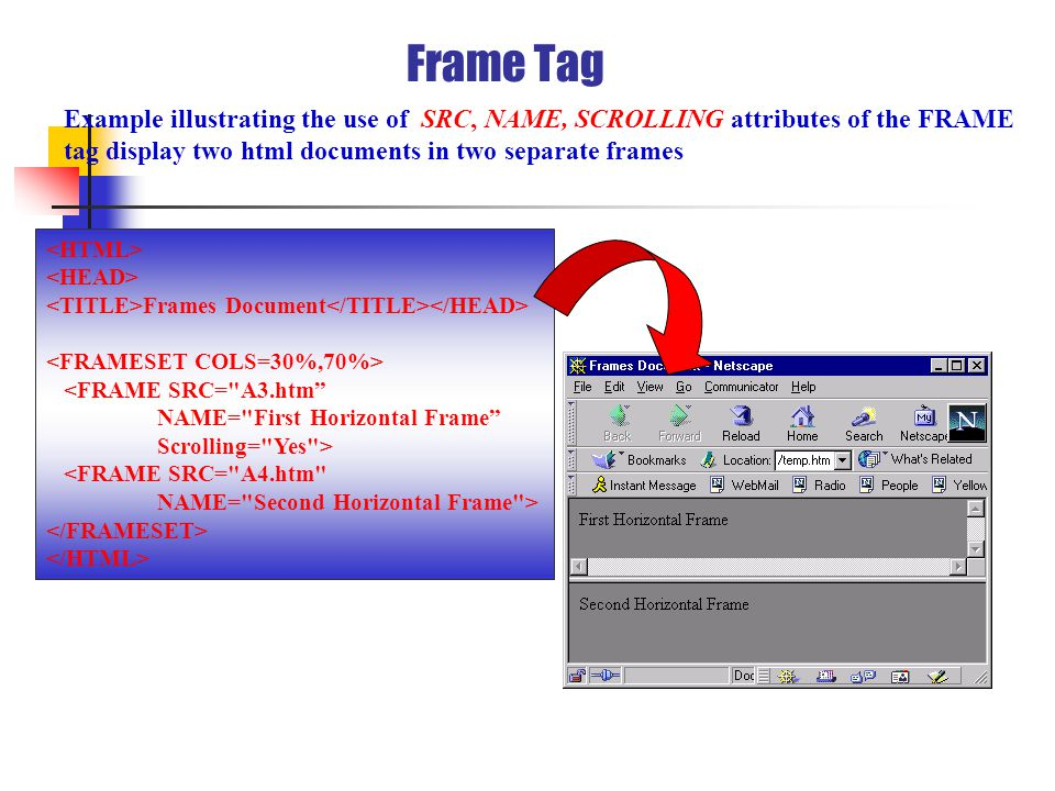 Frame Tag Example illustrating the use of SRC, NAME, SCROLLING attributes of the FRAME tag display two html documents in two separate frames Frames Document <FRAME SRC= A3.htm NAME= First Horizontal Frame Scrolling= Yes > <FRAME SRC= A4.htm NAME= Second Horizontal Frame >