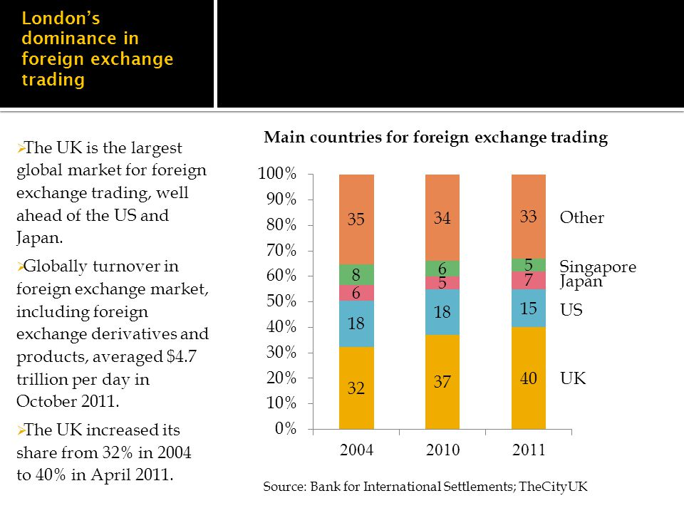 London's dominance in foreign exchange trading  The UK is the largest global market for foreign exchange trading, well ahead of the US and Japan.