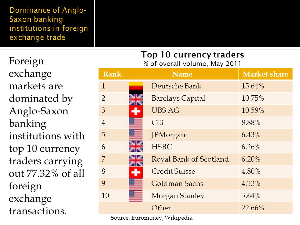 Dominance of Anglo- Saxon banking institutions in foreign exchange trade RankNameMarket share 1 Deutsche Bank15.64% 2 Barclays Capital10.75% 3 UBS AG10.59% 4 Citi8.88% 5 JPMorgan6.43% 6 HSBC6.26% 7 Royal Bank of Scotland6.20% 8 Credit Suisse4.80% 9 Goldman Sachs4.13% 10 Morgan Stanley3.64% Other22.66% Foreign exchange markets are dominated by Anglo-Saxon banking institutions with top 10 currency traders carrying out 77.32% of all foreign exchange transactions.