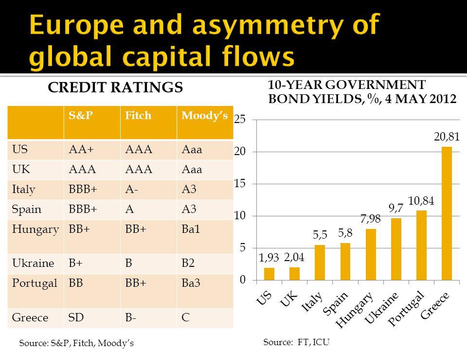 CREDIT RATINGS 10-YEAR GOVERNMENT BOND YIELDS, %, 4 MAY 2012 S&PFitchMoody's USAA+AAAAaa UKAAA Aaa ItalyBBB+A-A3 SpainBBB+AA3 HungaryBB+ Ba1 UkraineB+