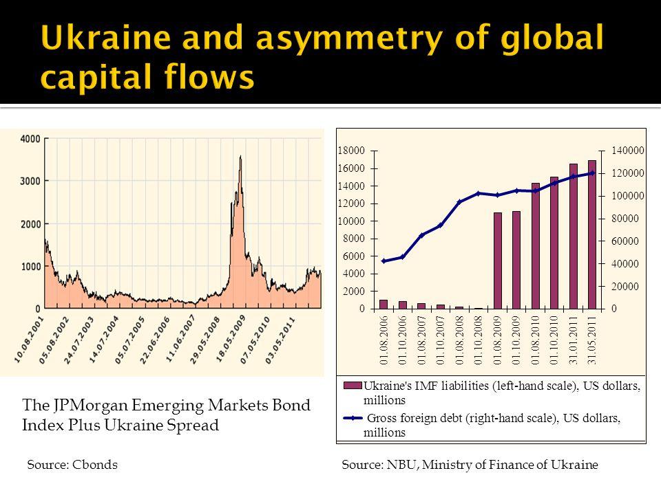 The JPMorgan Emerging Markets Bond Index Plus Ukraine Spread Source: CbondsSource: NBU, Ministry of Finance of Ukraine