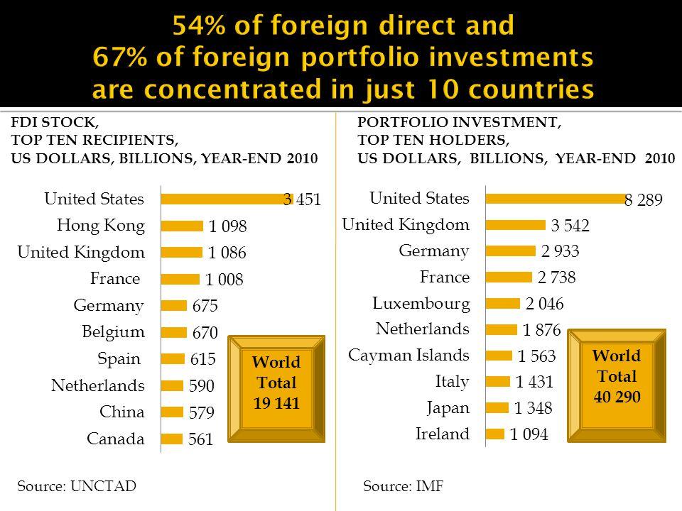 PORTFOLIO INVESTMENT, TOP TEN HOLDERS, US DOLLARS, BILLIONS, YEAR-END 2010 FDI STOCK, TOP TEN RECIPIENTS, US DOLLARS, BILLIONS, YEAR-END 2010 Source: