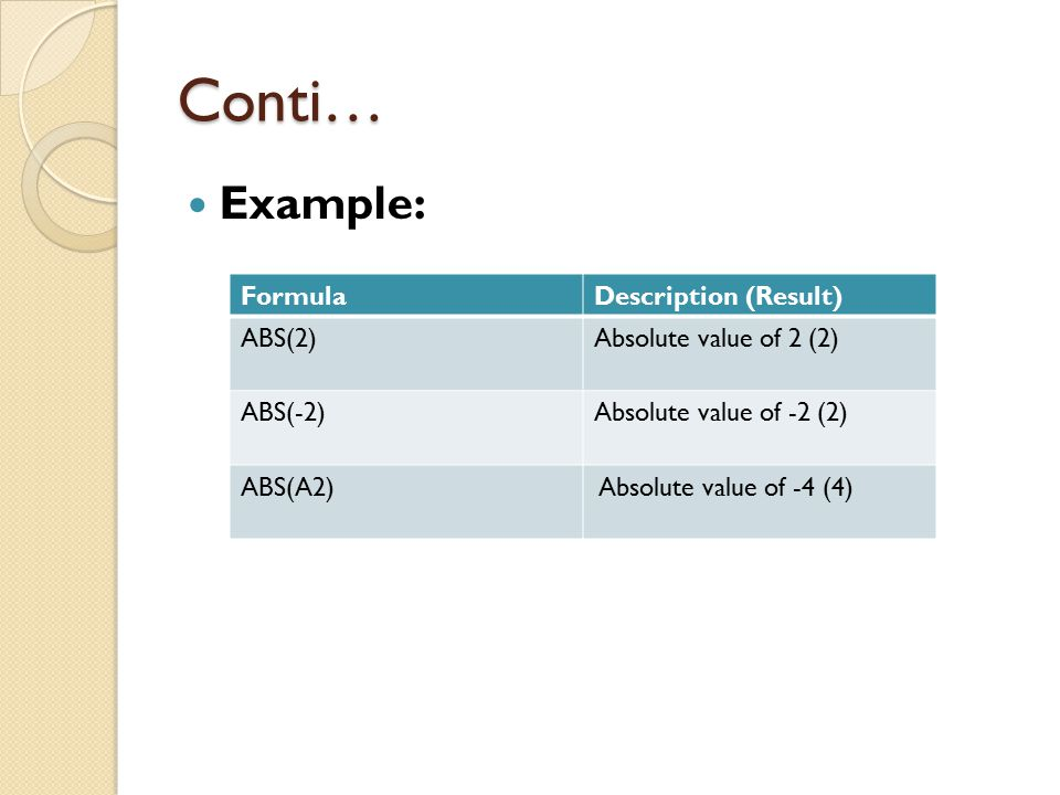 Conti… Example: FormulaDescription (Result) ABS(2)Absolute value of 2 (2) ABS(-2)Absolute value of -2 (2) ABS(A2) Absolute value of -4 (4)