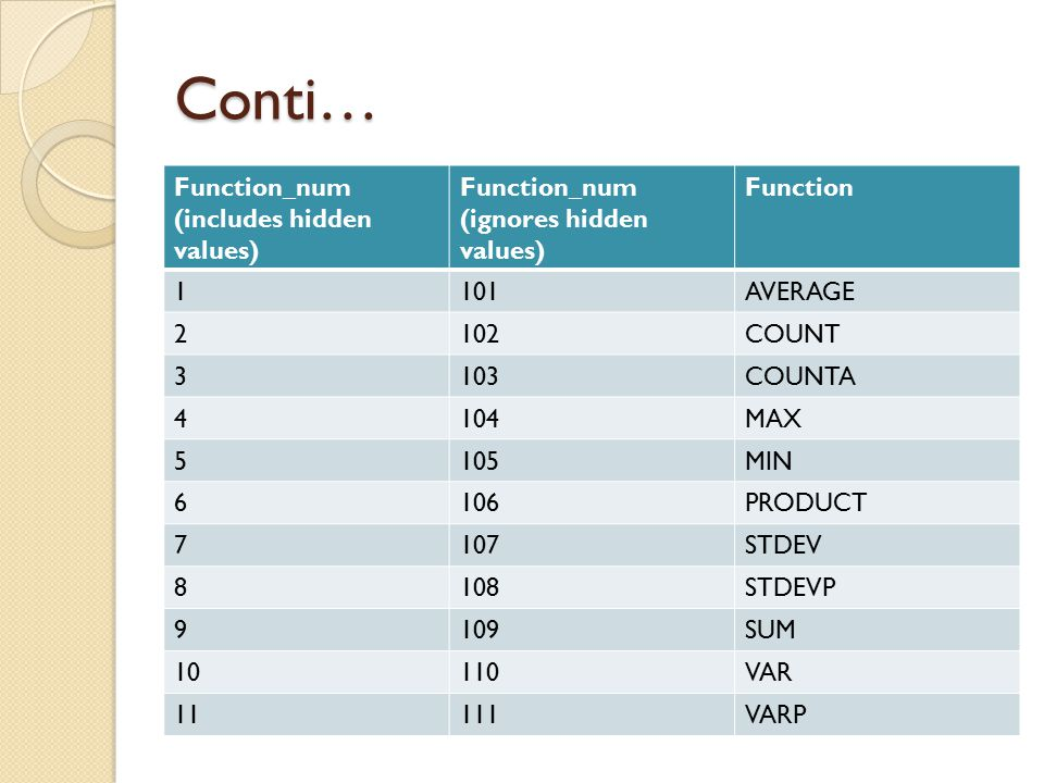 Conti… Function_num (includes hidden values) Function_num (ignores hidden values) Function 1101AVERAGE 2102COUNT 3103COUNTA 4104MAX 5105MIN 6106PRODUC