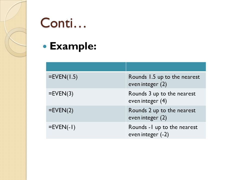 Conti… Example: =EVEN(1.5)Rounds 1.5 up to the nearest even integer (2) =EVEN(3)Rounds 3 up to the nearest even integer (4) =EVEN(2)Rounds 2 up to the