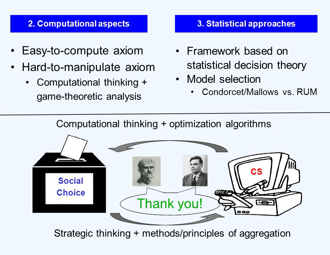 Computational thinking + optimization algorithms CS Social Choice Strategic thinking + methods/principles of aggregation 2.