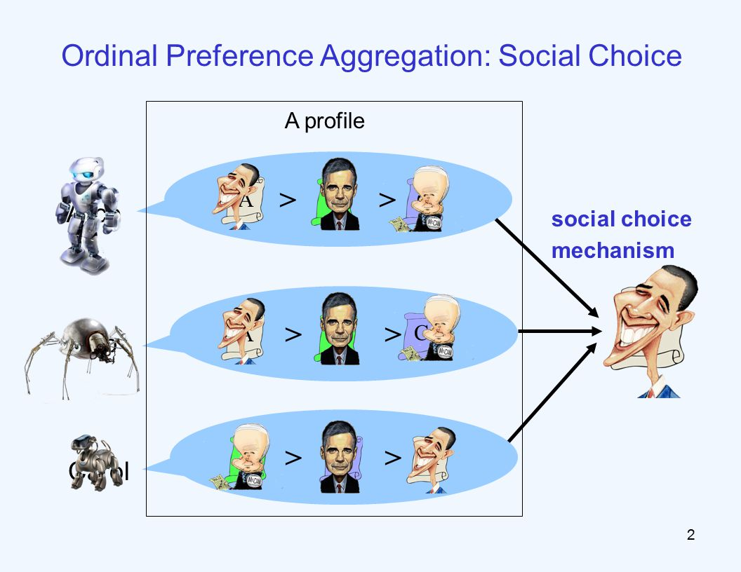 Ordinal Preference Aggregation: Social Choice > social choice mechanism > 2 A profile Carol Alice Bob ABC AB C A C B A
