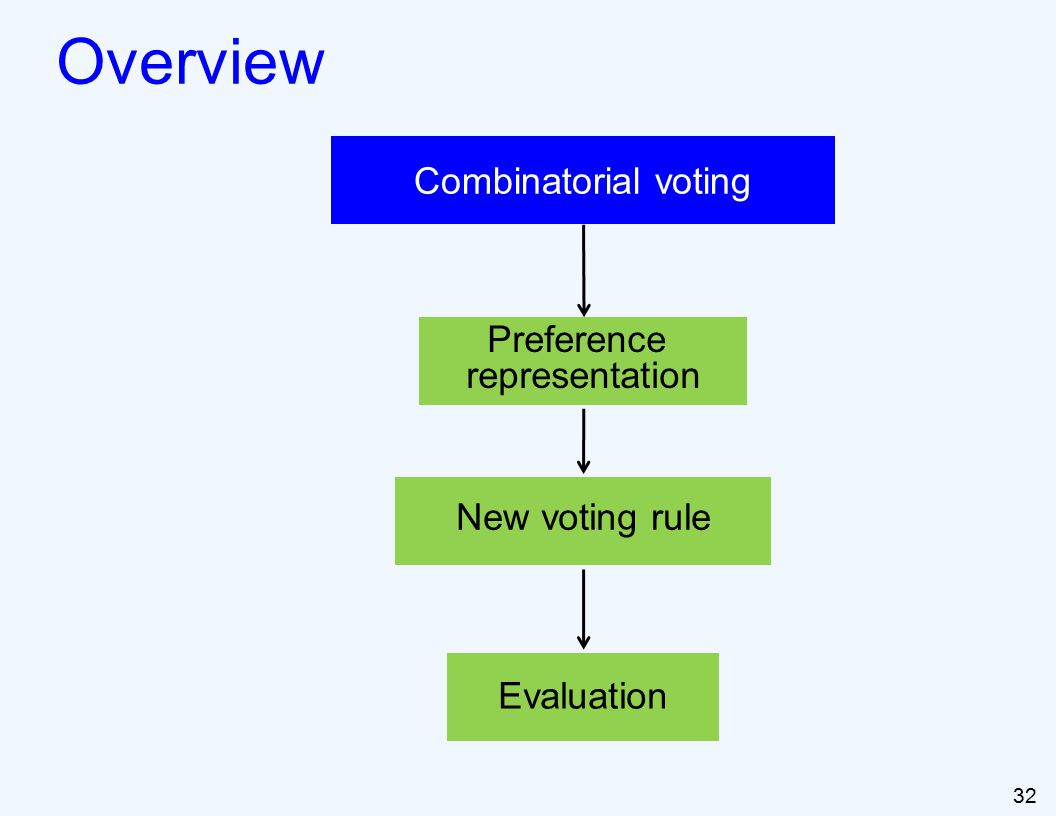 32 Overview Combinatorial voting Preference representation New voting rule Evaluation