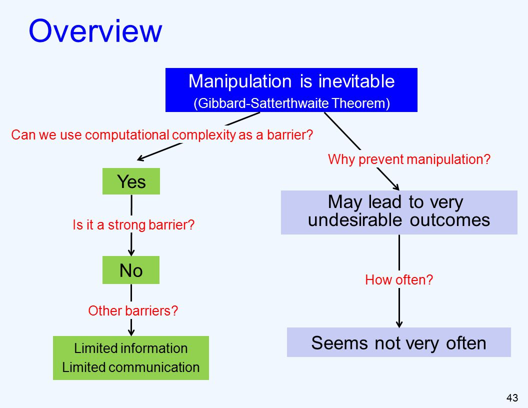 43 Overview Manipulation is inevitable (Gibbard-Satterthwaite Theorem) Yes No Limited information Limited communication Can we use computational complexity as a barrier.