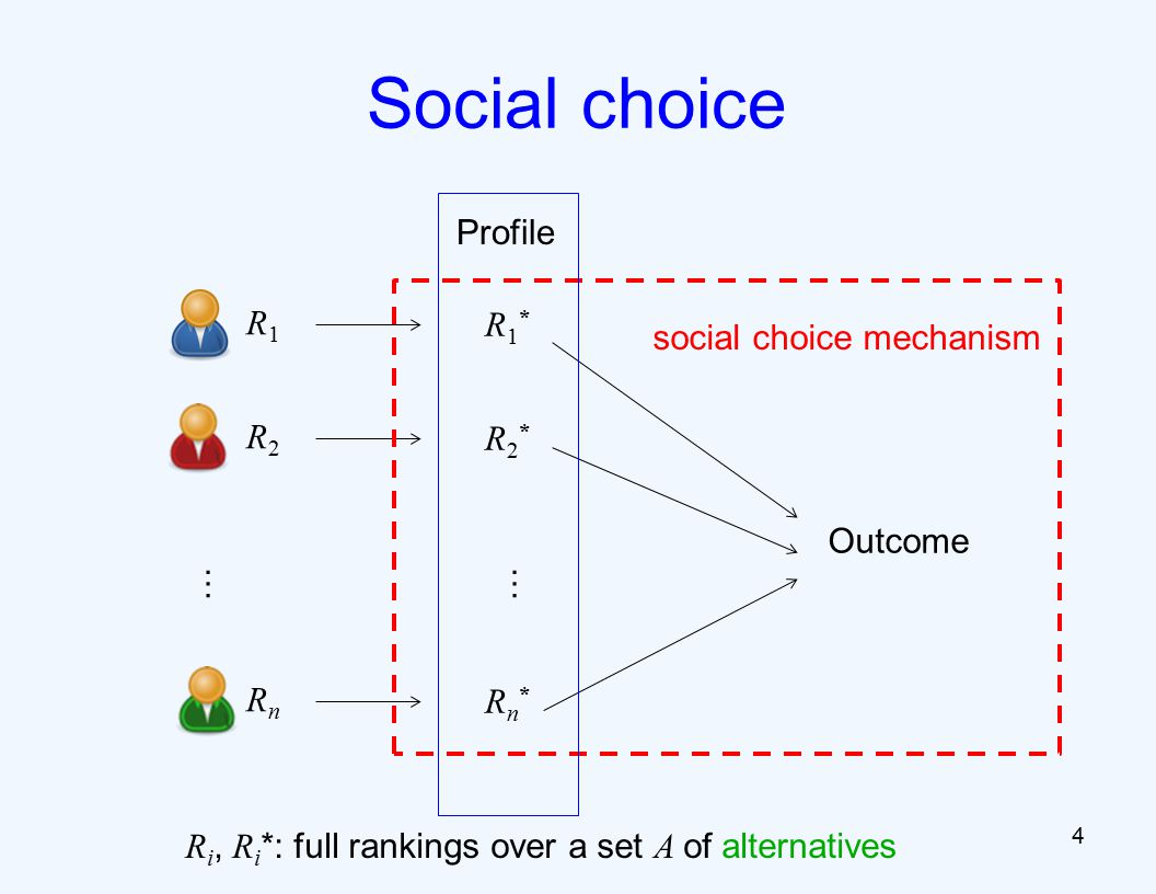 4 Social choice R1R1 R1*R1* Outcome R2R2 R2*R2* RnRn Rn*Rn* social choice mechanism …… Profile R i, R i *: full rankings over a set A of alternatives