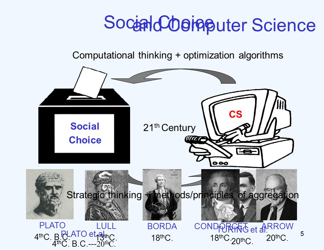 Social Choice Computational thinking + optimization algorithms CS Social Choice 5 PLATO 4 th C.