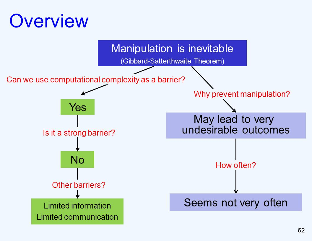 62 Overview Manipulation is inevitable (Gibbard-Satterthwaite Theorem) Yes No Limited information Limited communication Can we use computational complexity as a barrier.