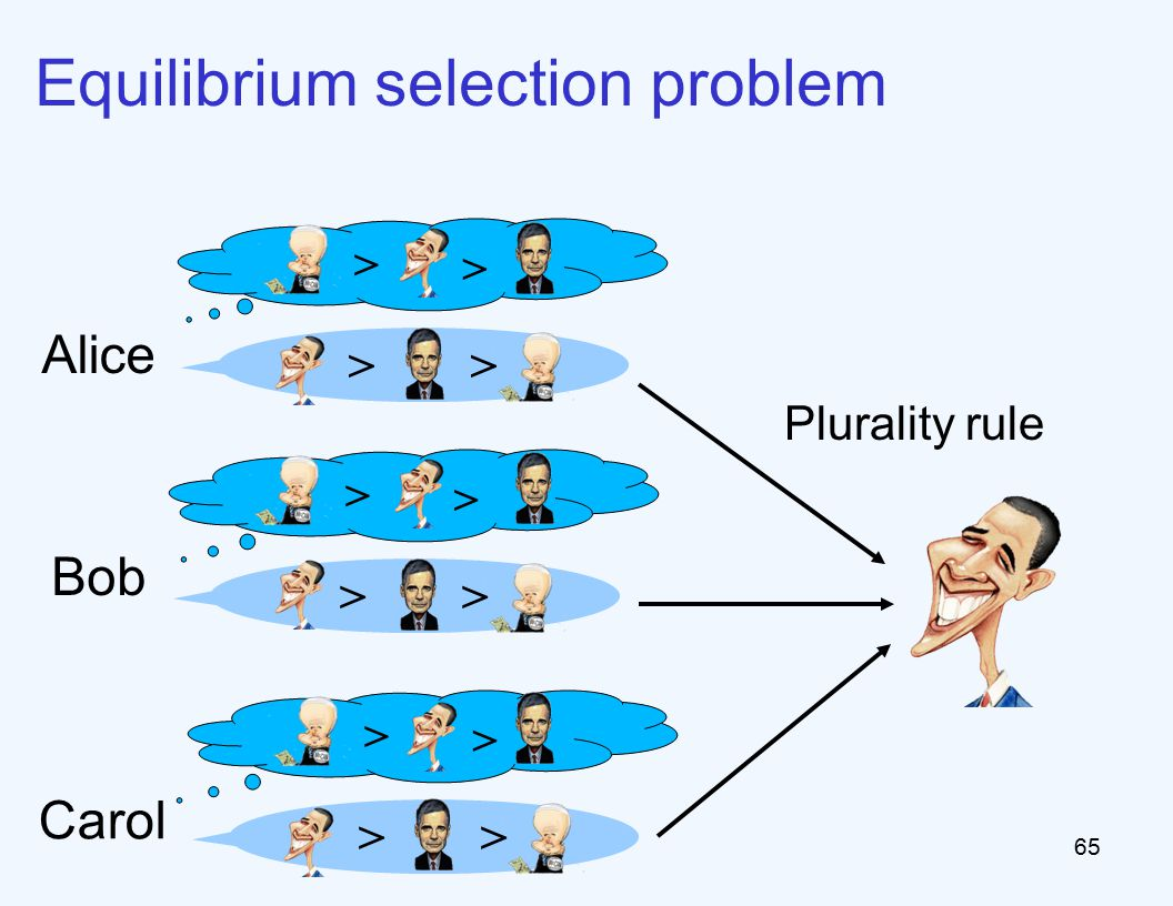 65 Equilibrium selection problem > > > Plurality rule > > > > > Alice Bob Carol
